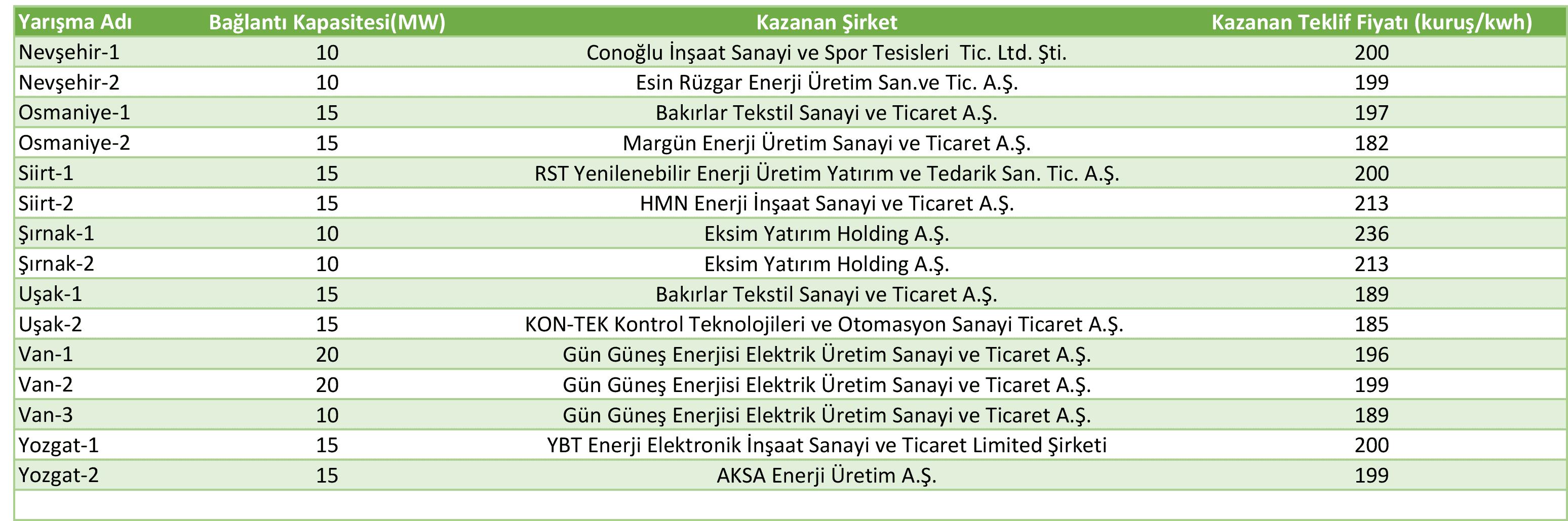 YEKA GES-3 Sonuçları